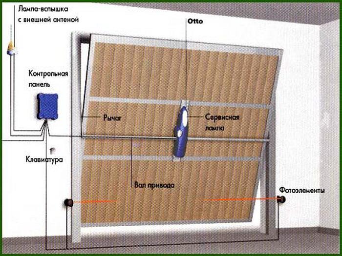 подьемно-секционные ворота